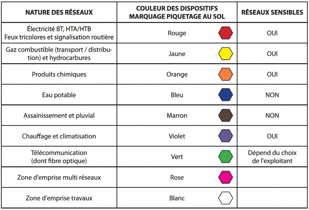 Code couleur correspondant à la NF P 98-332